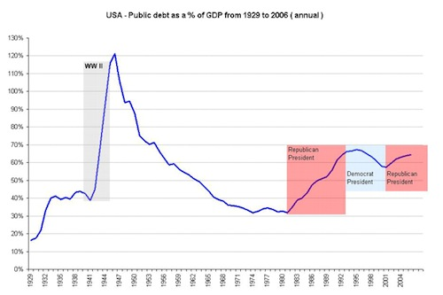 usa_historical_debt_as_a_of_gdp_from_1929_w2_1.jpg